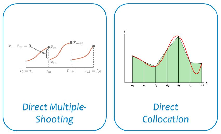 ICLOCS2: A MATLAB Toolbox for Optimization Based Control